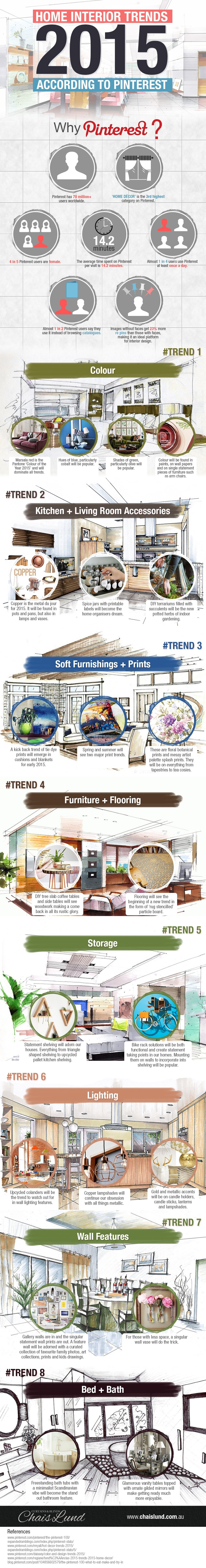 Home Interior Trends 2015